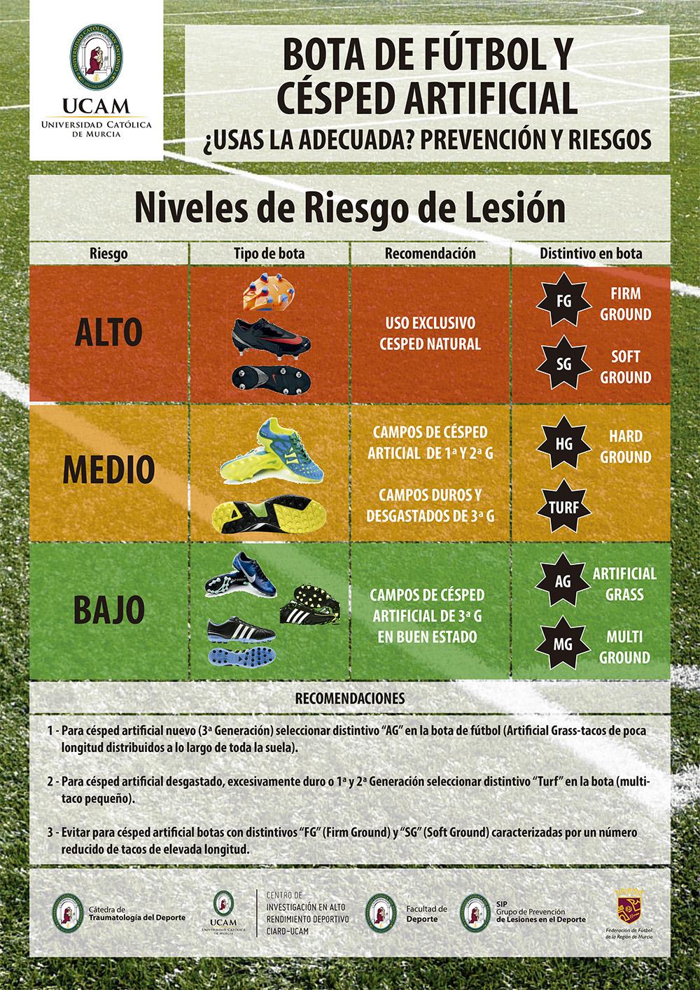 2338fedfb4116 La UCAM elabora un manual para evitar lesiones de futbolistas